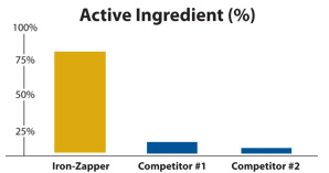 active ingredients of iron zapper